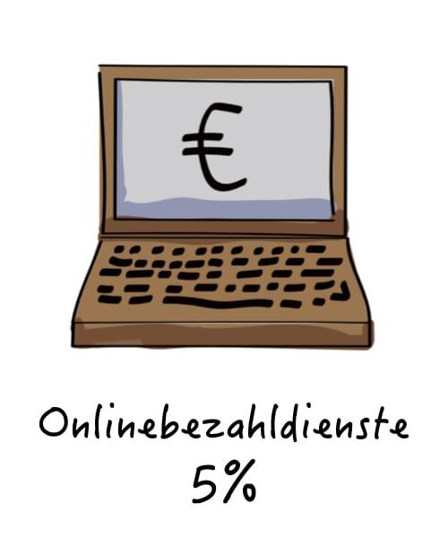 onlinebezahldienste
